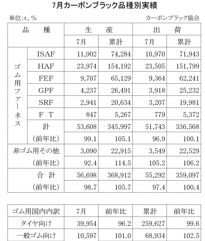2014年7月のカーボンブラック品種別実績