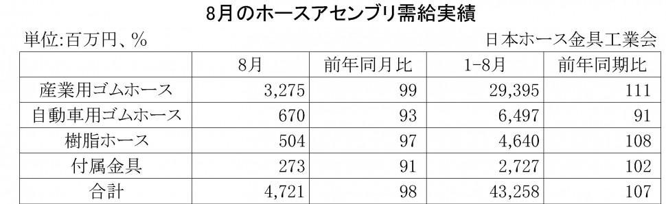 2014年8月のホースアセンブリ需給実績