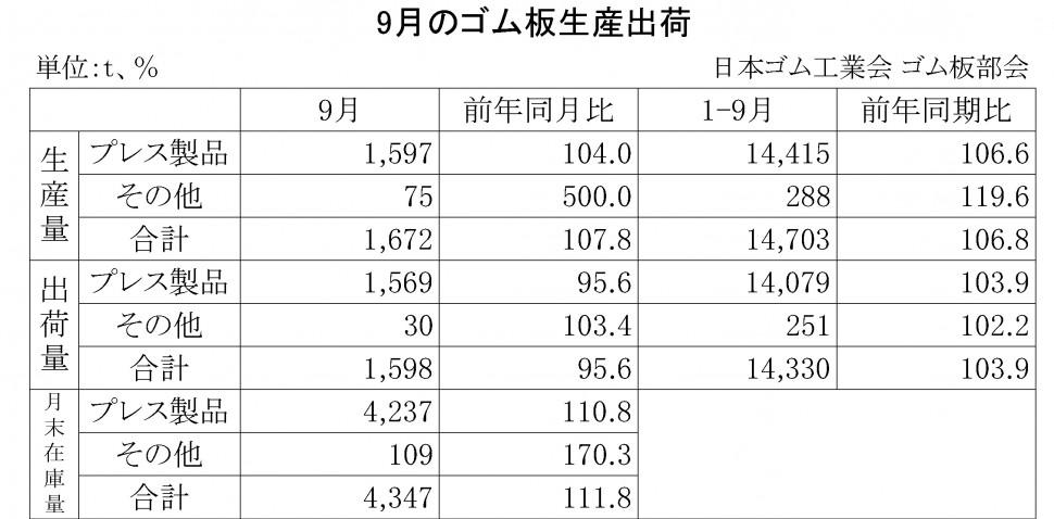 2014年9月のゴム板生産出荷