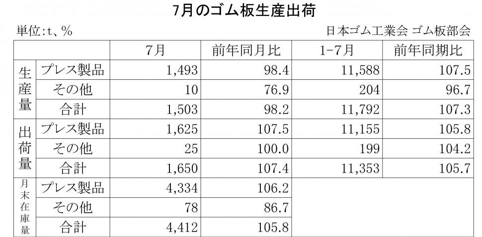 2014年7月のゴム板生産出荷