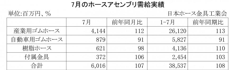2014年7月のホースアセンブリ需給実績