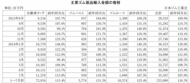 2014年7月ゴム製品輸入金額