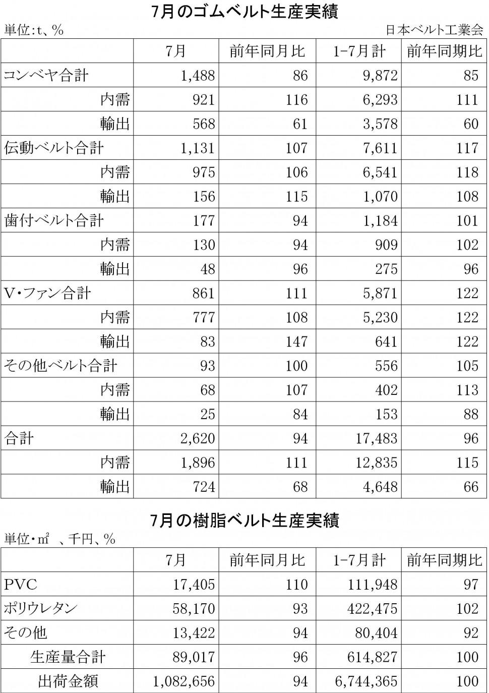 2014-7月ゴムベルト生産実績