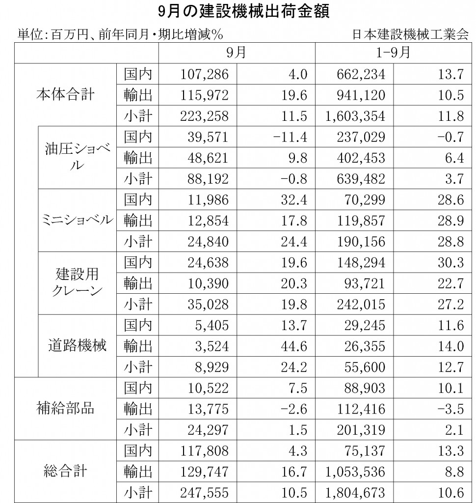 2014年9月の建設機械出荷金額