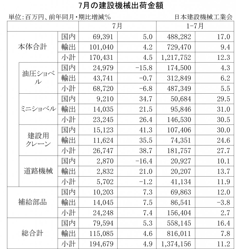 2014年7月の建設機械出荷金額