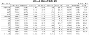 2014年8月ゴム製品輸出金額