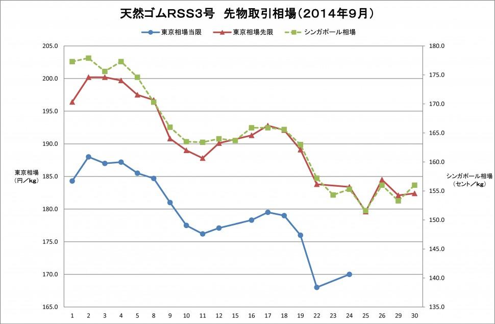 2014年9月東京ゴム相場グラフ