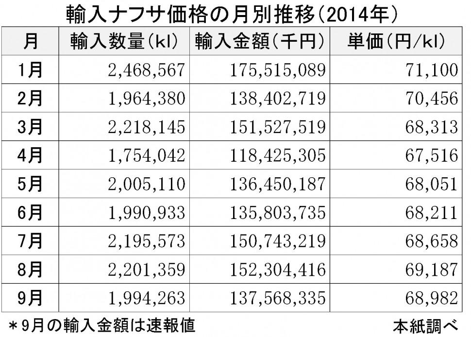2014年9月輸入ナフサ価格