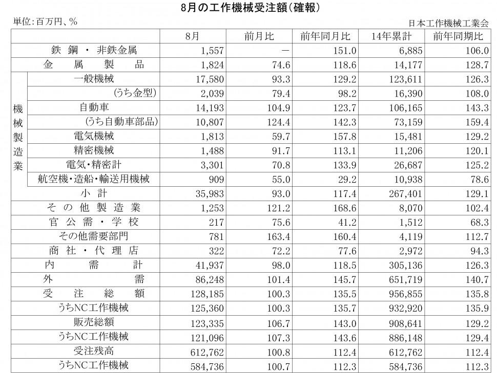 2014年8月の工作機械受注額(確報)