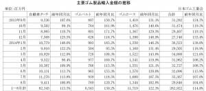 2014年8月ゴム製品輸入金額