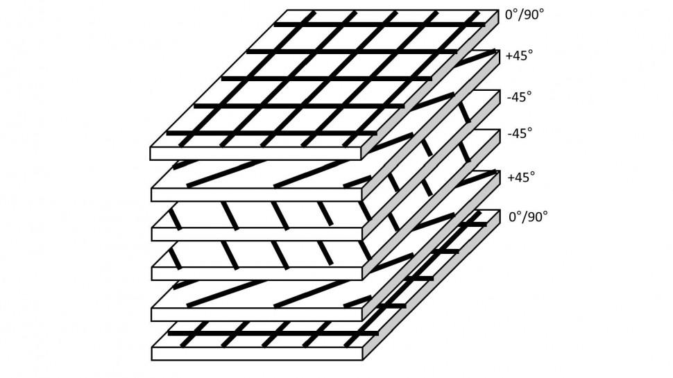多軸配向の連続繊維の熱可塑性コンポジットシート