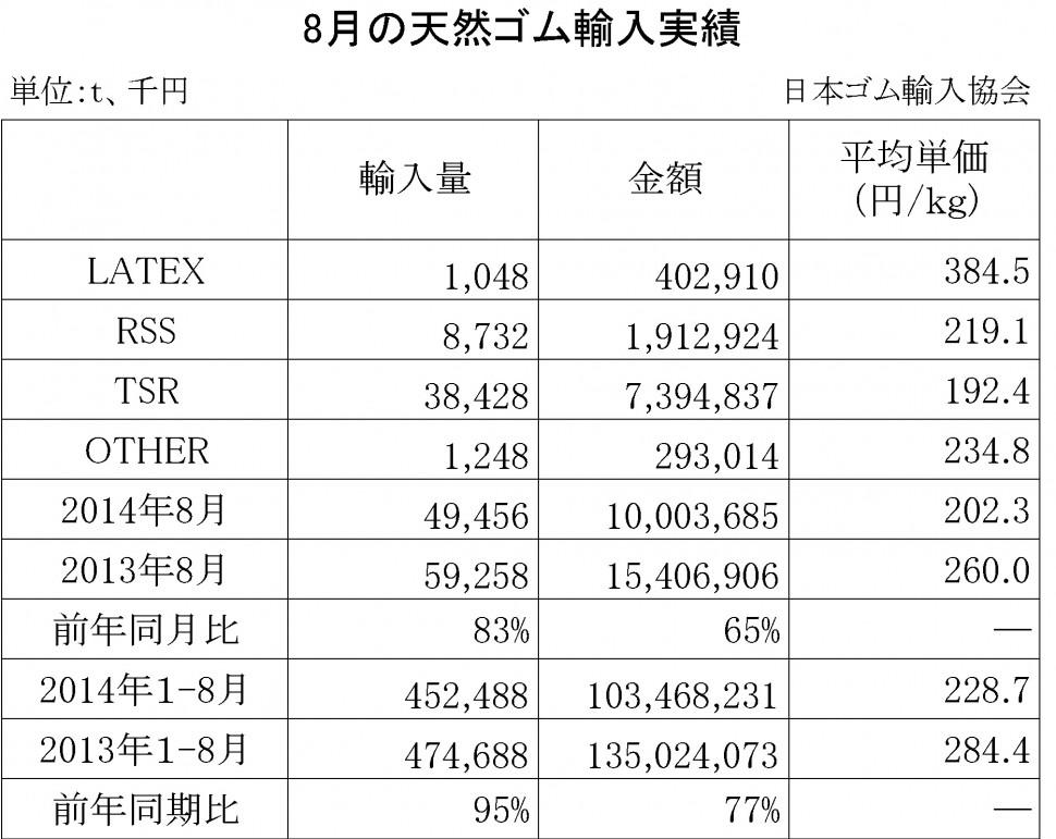 2014-8月の天然ゴム輸入実績