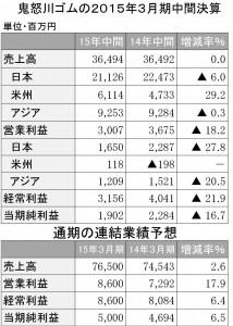 鬼怒川ゴム2015年3月期中間決算
