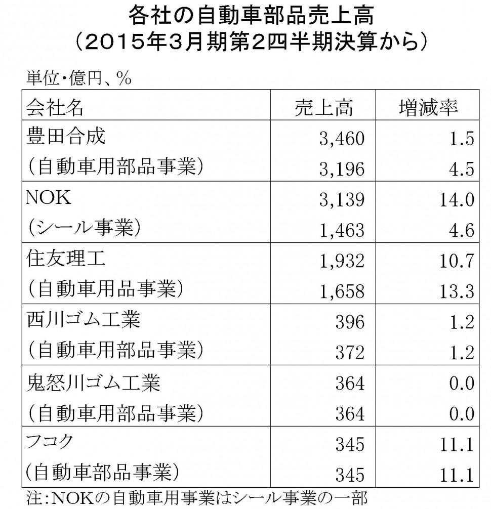 2015年3月期第2四半期 自動車部品売上高