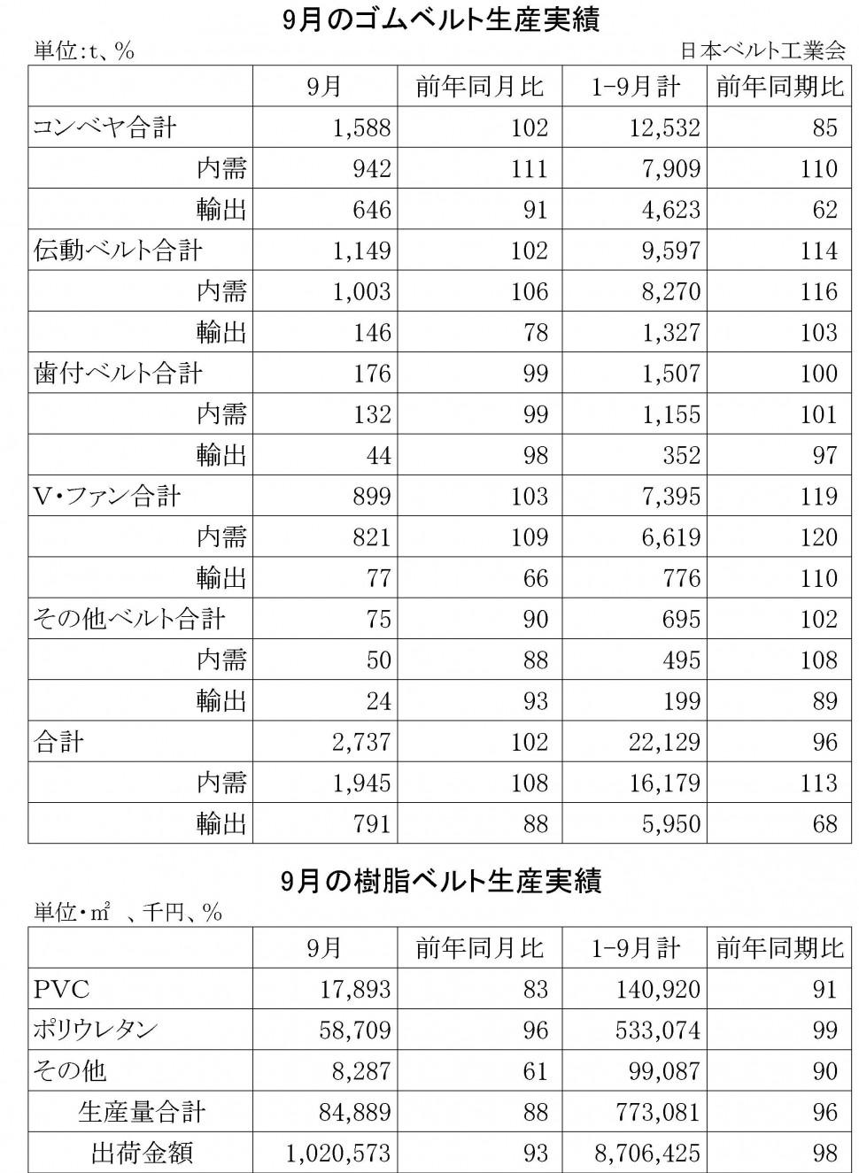 2014年9月のゴムベルト生産実績