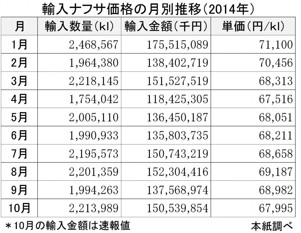 2014年10月輸入ナフサ価格