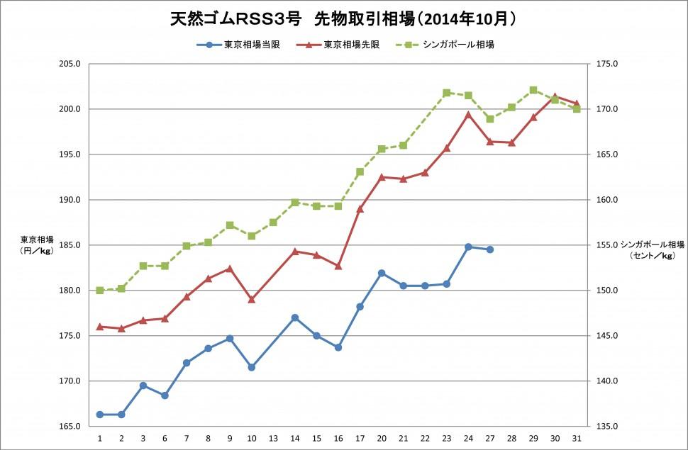 2014-10月東京SGPゴム相場(グラフweb用)