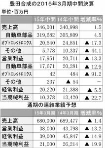 豊田合成2015年3月期第2四半期決算