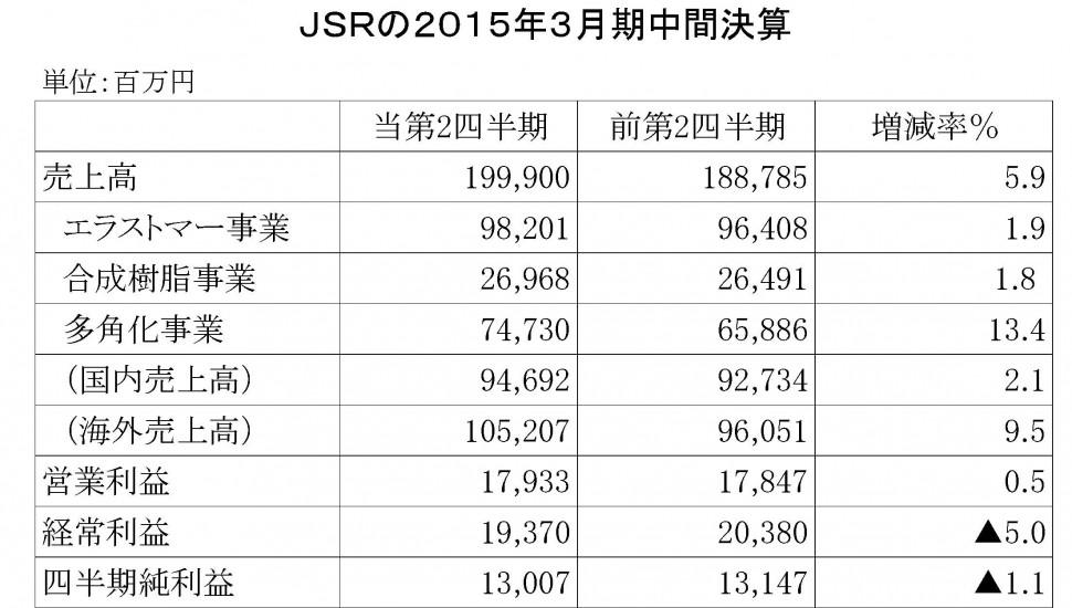 JSR2015年3月期中間連結決算