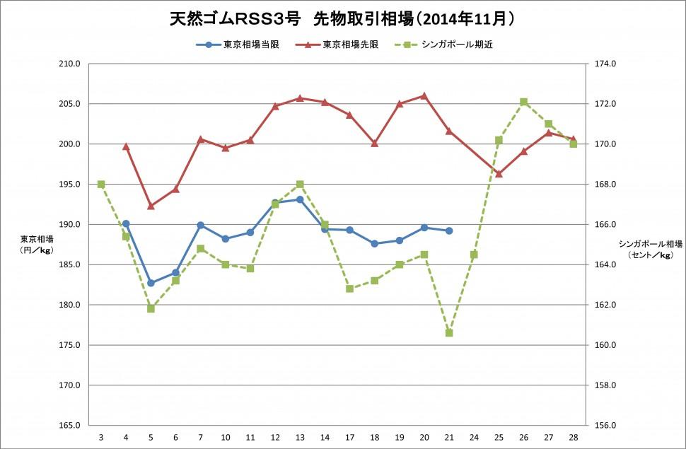 2014-11月東京SGPゴム相場(WEB用グラフ)