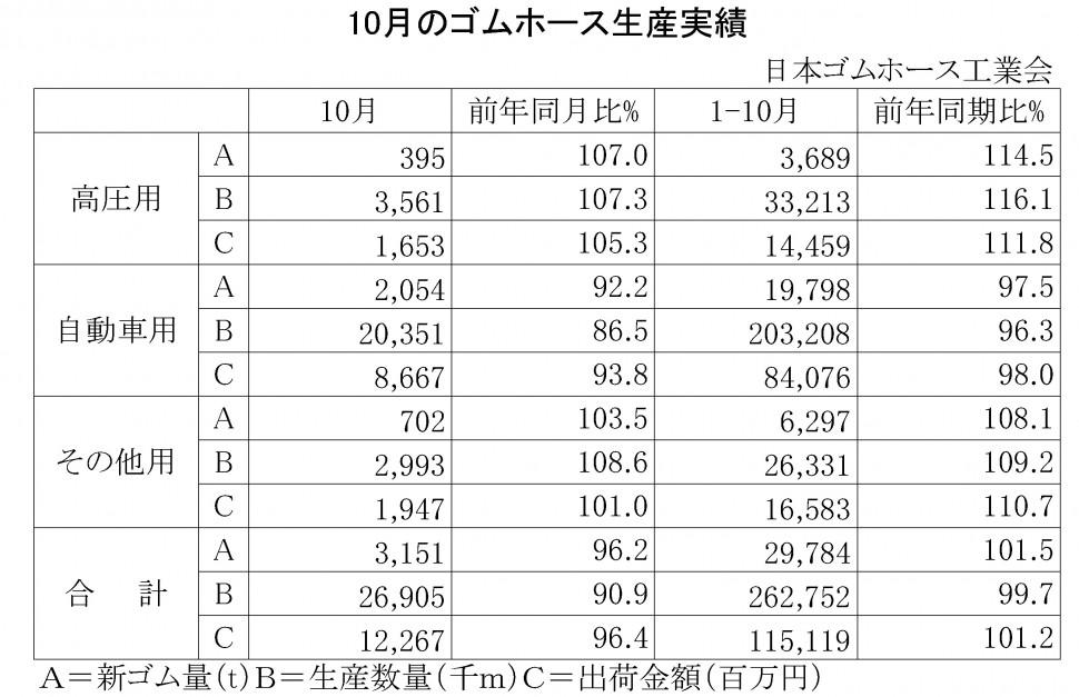 2014年10月のゴムホース生産実績