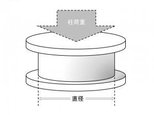 免震ゴムのサイズと柱荷重の関係