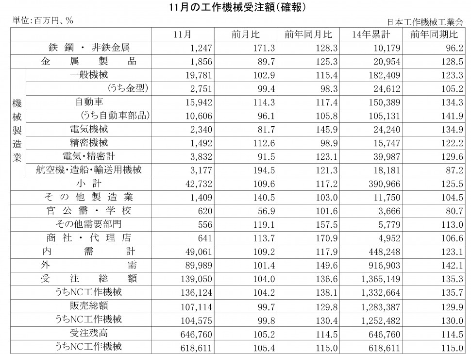 2014年11月の工作機械受注額(確報)