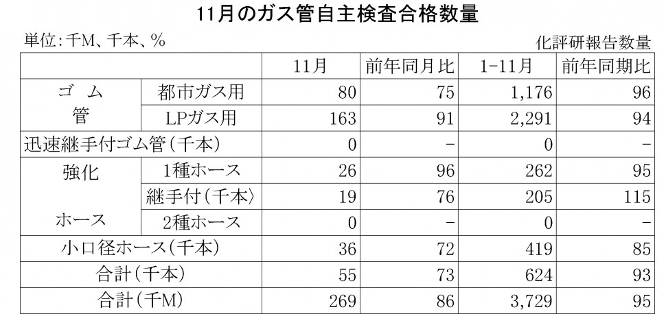 2014年11月のガス管自主検査合格数量