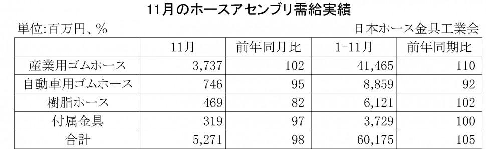 2014年11月のホースアセンブリ需給実績