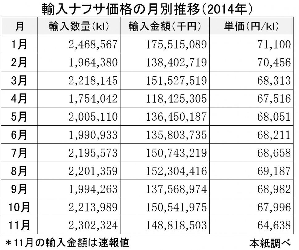 2014-11月輸入ナフサ価格