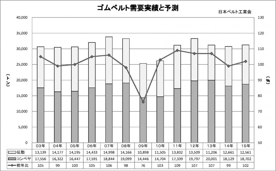ゴムベルト需要実績と予測(グラフ)