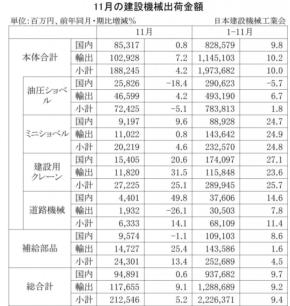 2014年11月の建設機械出荷金額