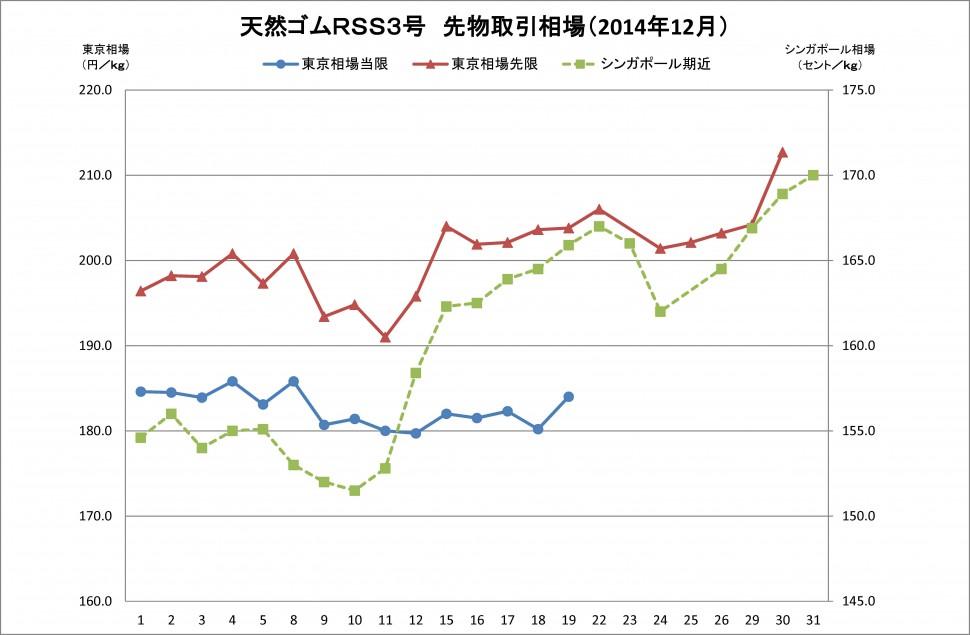 2014-12月東京SGPゴム相場(グラフ)