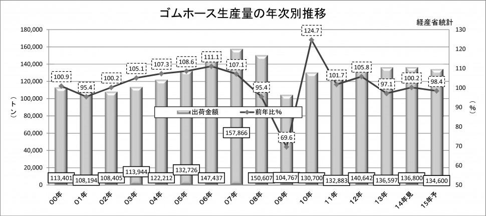 2015年ゴムホース生産量の年次別推移