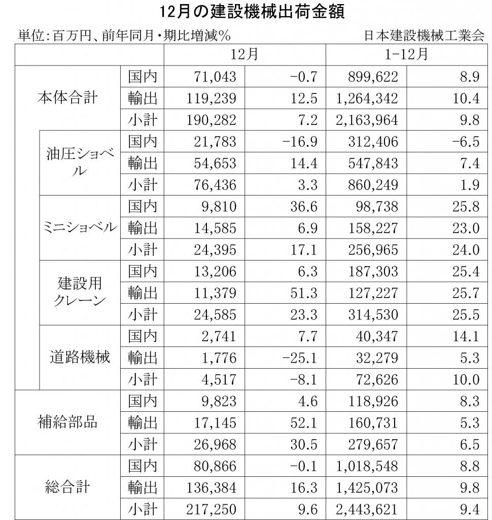 2014年12月の建設機械出荷金額