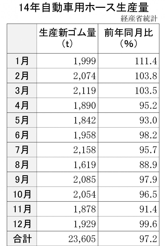 14年自動車用ホース生産量