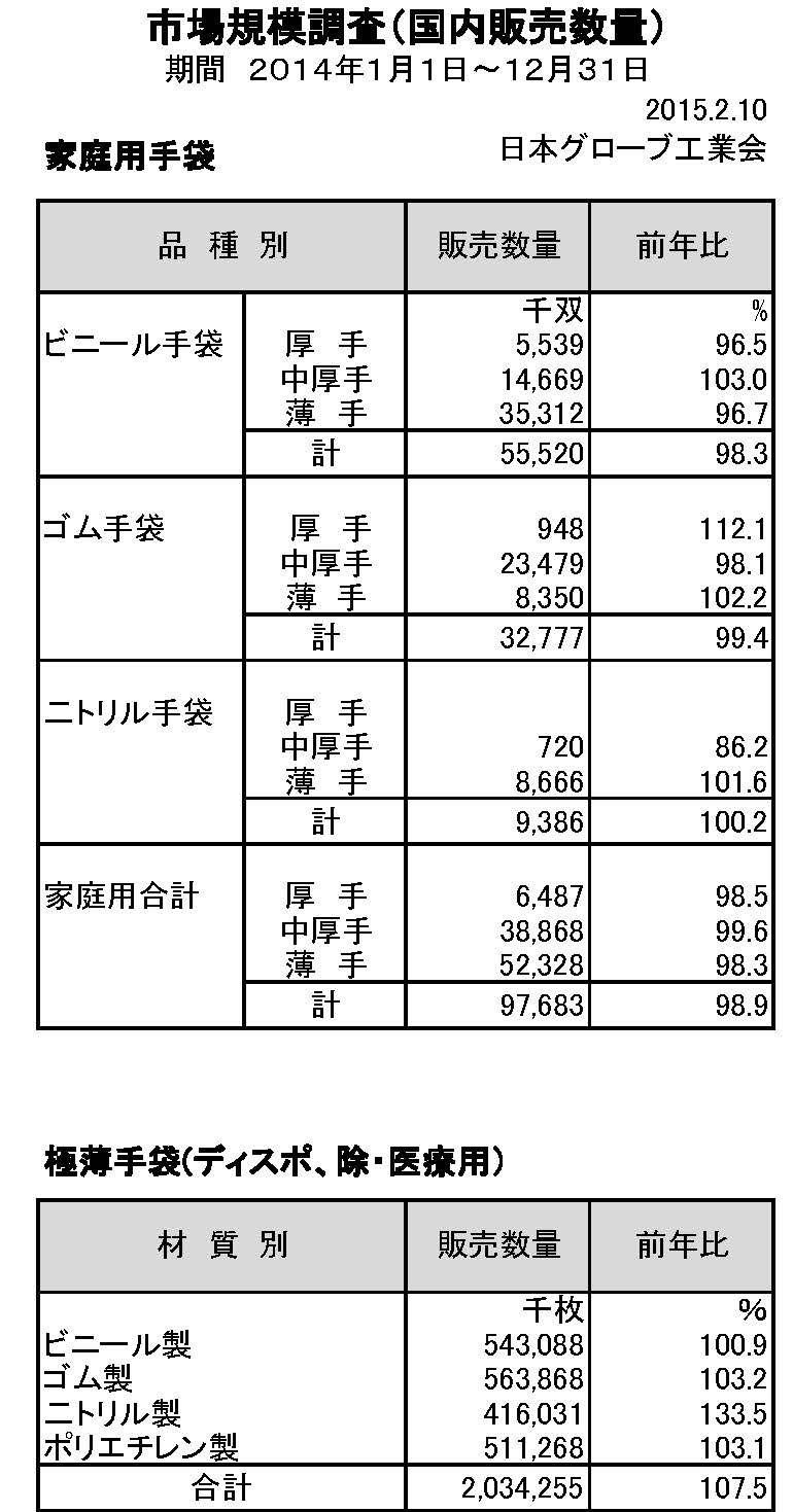 2014年手袋市場規模調査(家庭用)