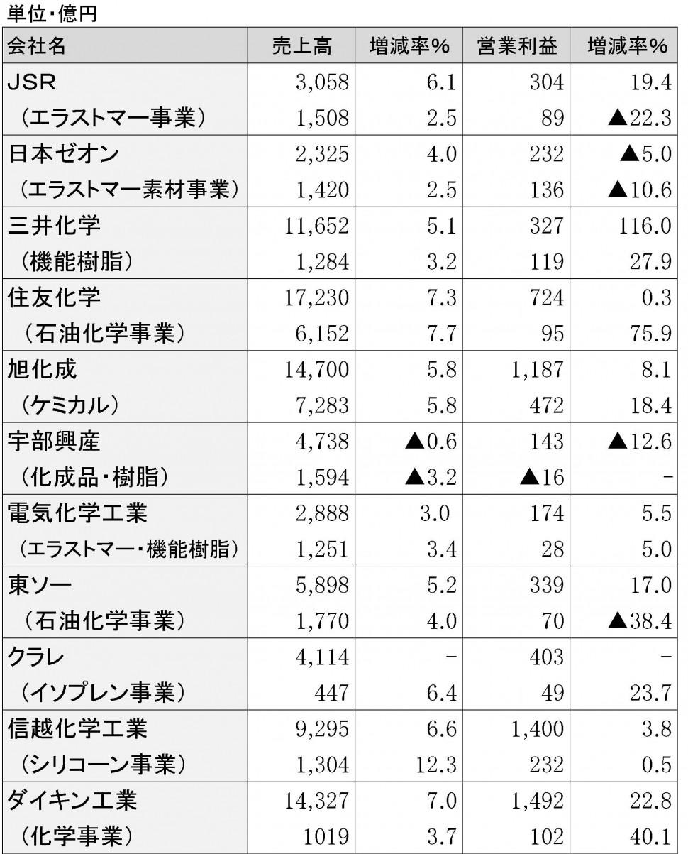 2015年3月期第3四半期 原料メーカーの業績
