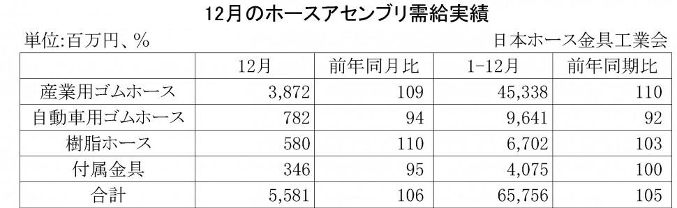 2014年12月のホースアセンブリ需給実績