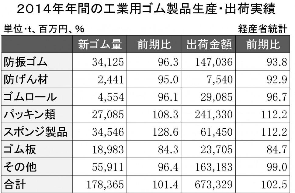 2014年工業用ゴム製品生産・出荷実績