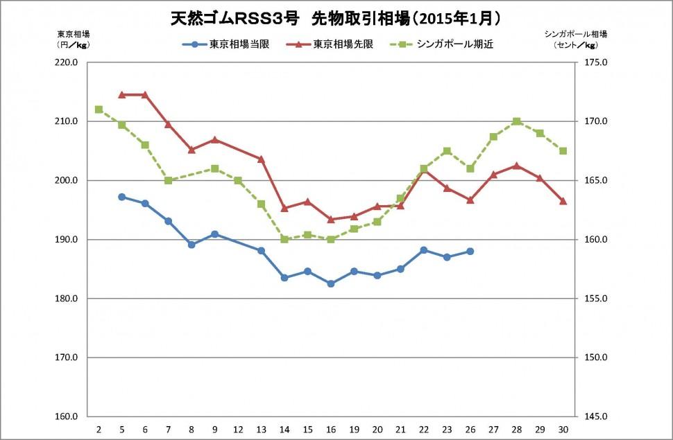 2015-01月東京SGPゴム相場(グラフ)