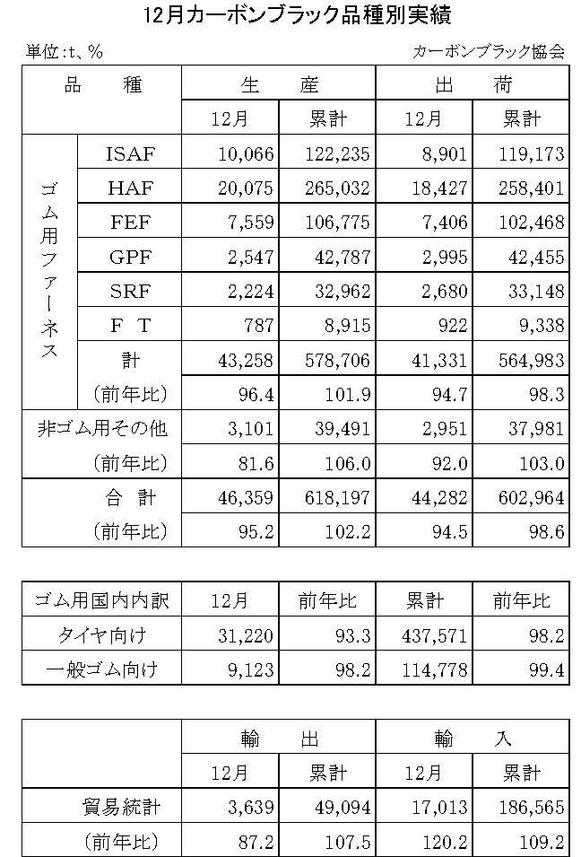 2014年12月のカーボンブラック品種別実績