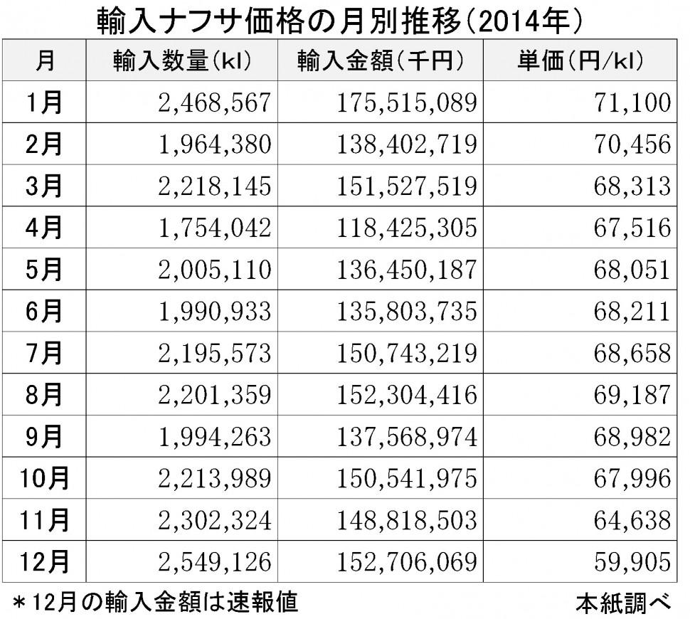 2014-12月輸入ナフサ価格