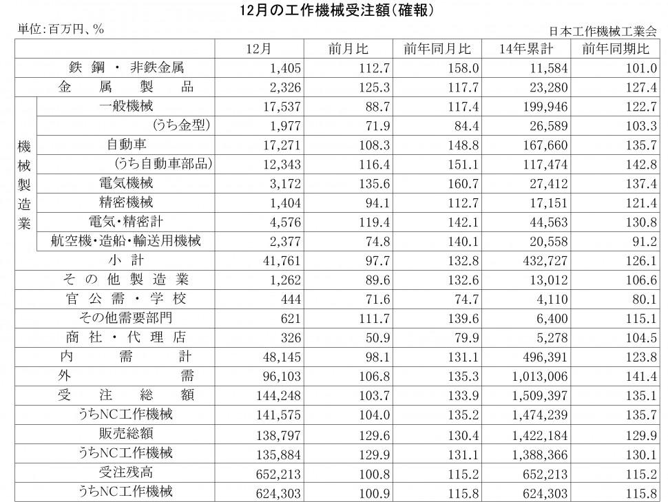 2014年12月の工作機械受注額(確報)