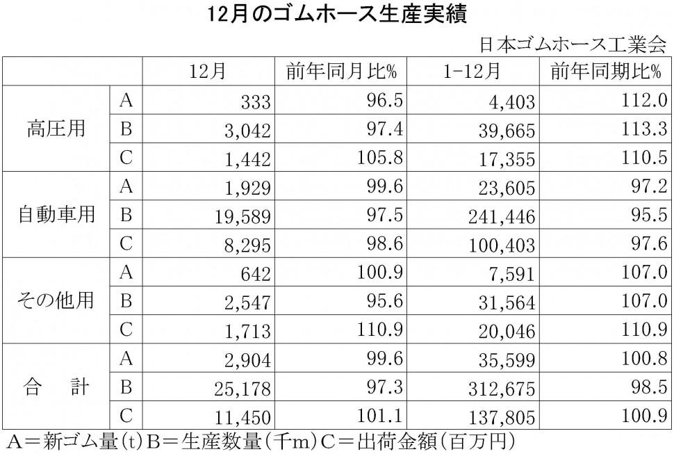 2014年12月のゴムホース生産実績