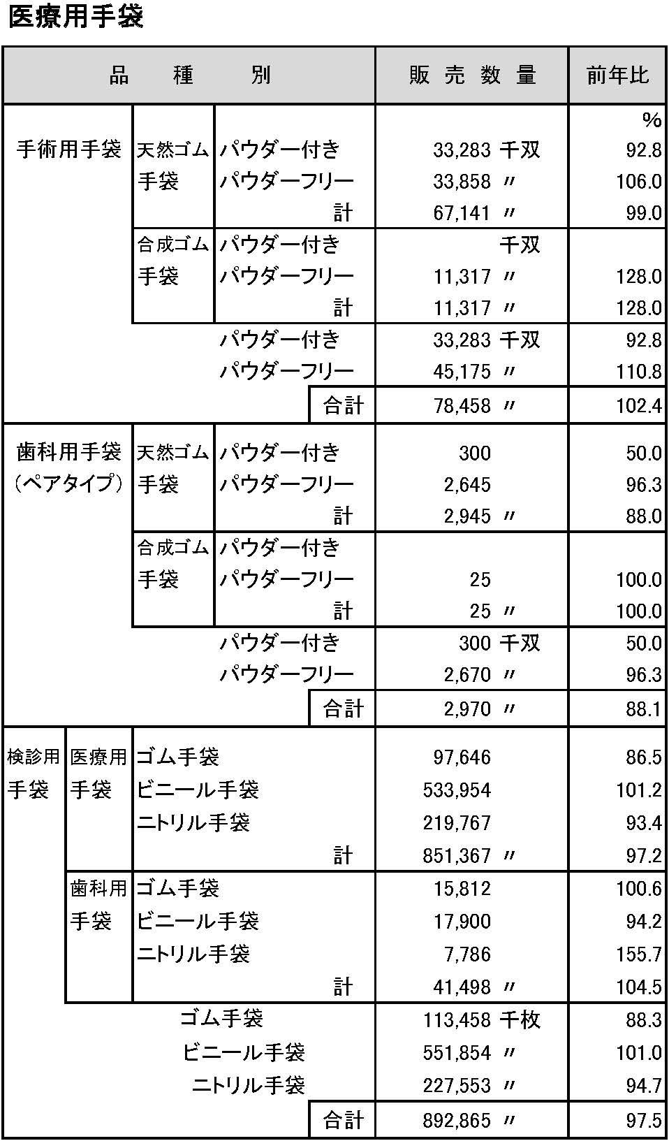 2014年手袋市場規模調査(医療用)