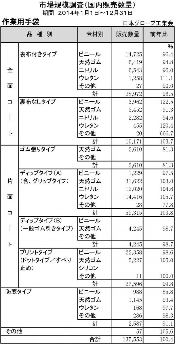 2014年手袋市場規模調査(作業用)