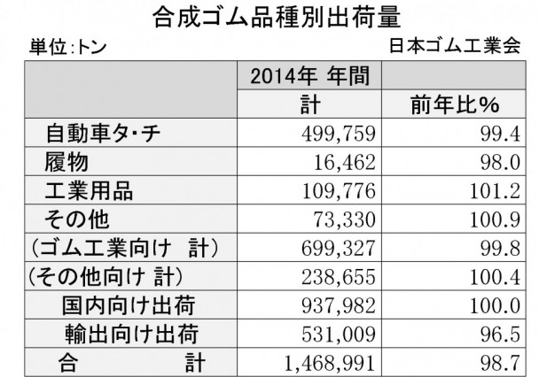合成ゴム年間 品種別出荷表(日本ゴム工業会)