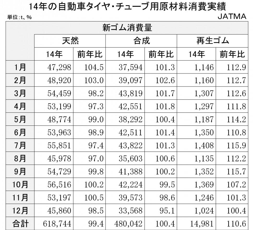 2014年の自動車タイヤ・チューブ用原材料消費実績