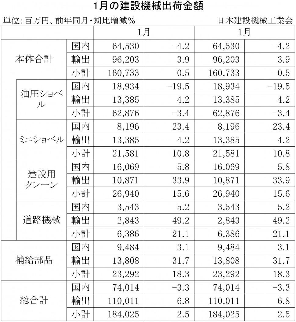 2015年1月の建設機械出荷金額